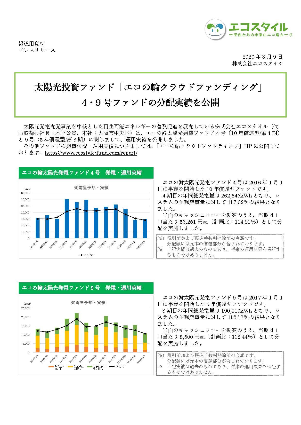 太陽光投資ファンド「エコの輪クラウドファンディング」4・9号ファンドの分配実績を公開