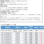 IRR(利回り)6.1%の「エコの輪太陽光発電ファンド10号」 大好評につき完売!