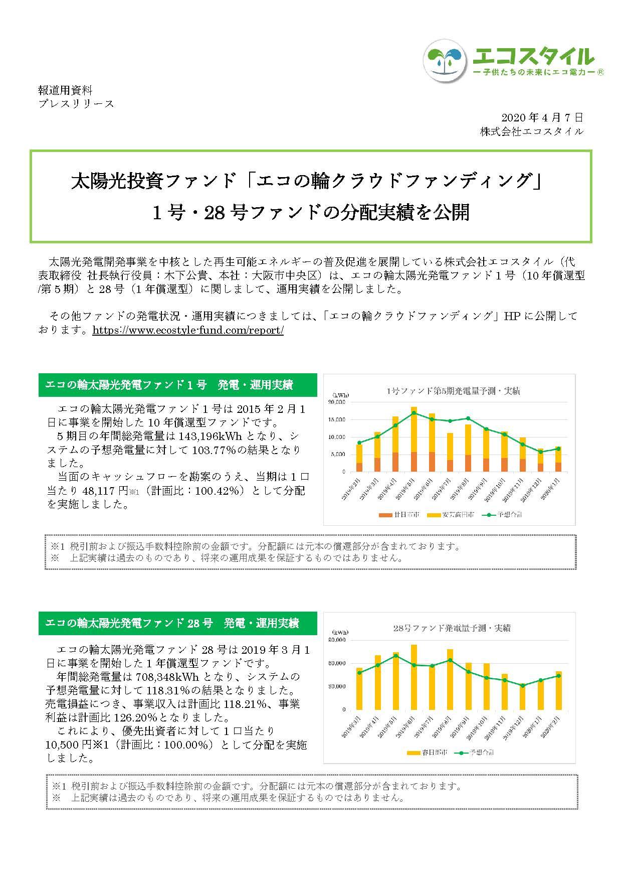 太陽光投資ファンド「エコの輪クラウドファンディング」 1号・28号ファンドの分配実績を公開