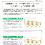 太陽光投資ファンド「エコの輪クラウドファンディング」 10号・29号ファンドの分配実績を公開