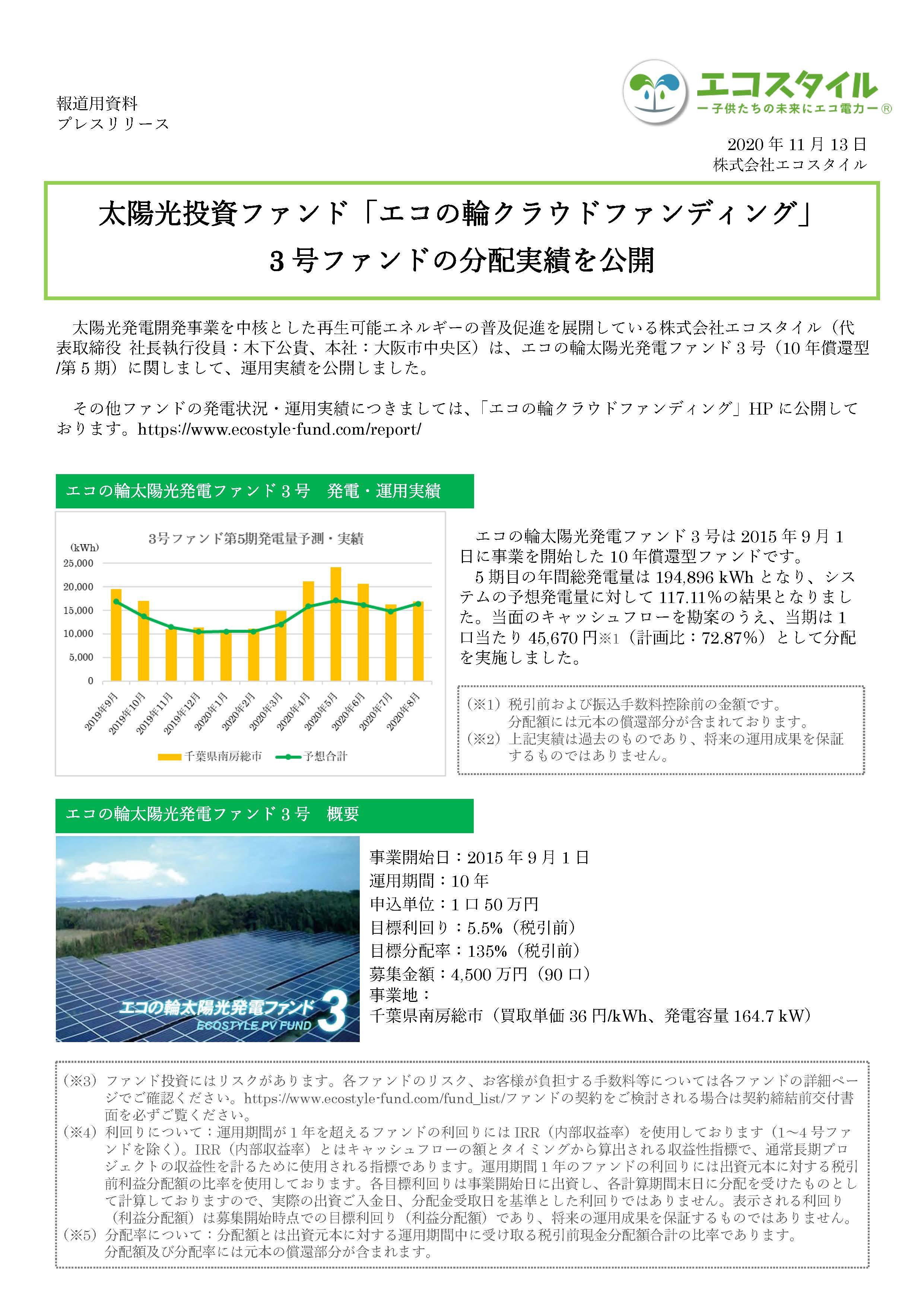 太陽光投資ファンド「エコの輪クラウドファンディング」 3号ファンドの分配実績を公開
